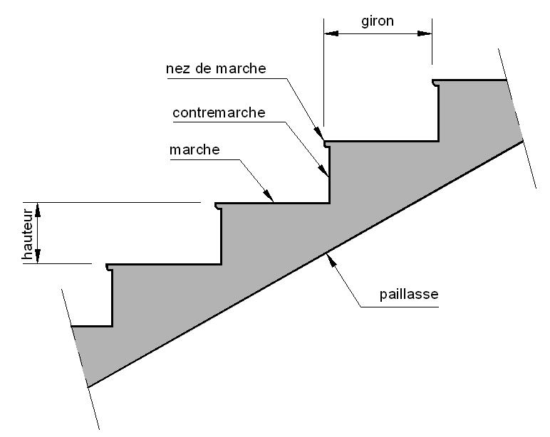 Vocabulaire escalier